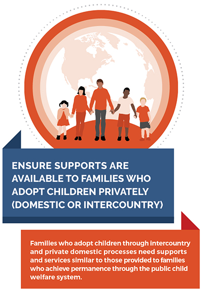 Families who adopt children through intercountry and private domestic processes need supports and services similar to those provided to families who achieve permanence through the public child welfare system.