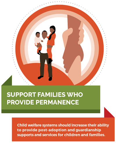 Child welfare systems should increase their ability to provide post-adoption and guardianship supports and services for children and families.